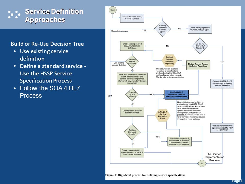 Page 4 Build or Re-Use Decision Tree Use existing service definition Define a standard service - Use the HSSP Service Specification Process Follow the SOA 4 HL7 Process Service Definition Approaches