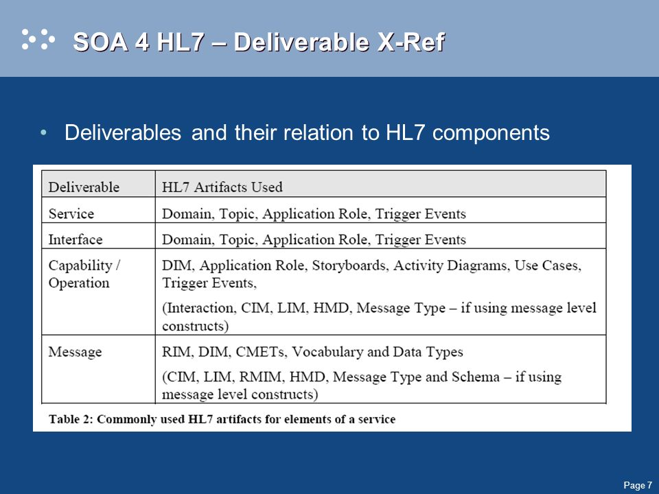Page 7 SOA 4 HL7 – Deliverable X-Ref Deliverables and their relation to HL7 components