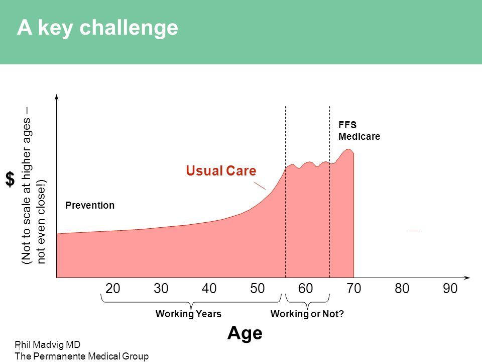 Age Working or Not Working Years $ FFS Medicare Prevention Usual Care A key challenge Phil Madvig MD The Permanente Medical Group (Not to scale at higher ages – not even close!)
