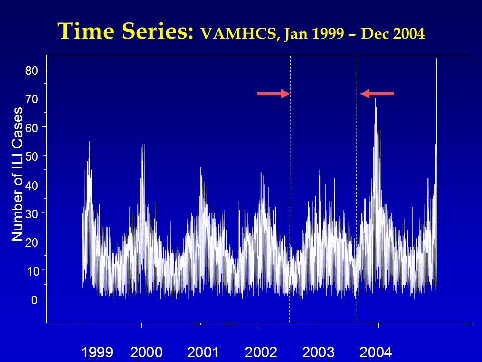 1999 2000 2001 2002 2003 2004 0 10 20 30 40 50 60 70 80 Number of ILI Cases Time Series: VAMHCS, Jan 1999 – Dec 2004