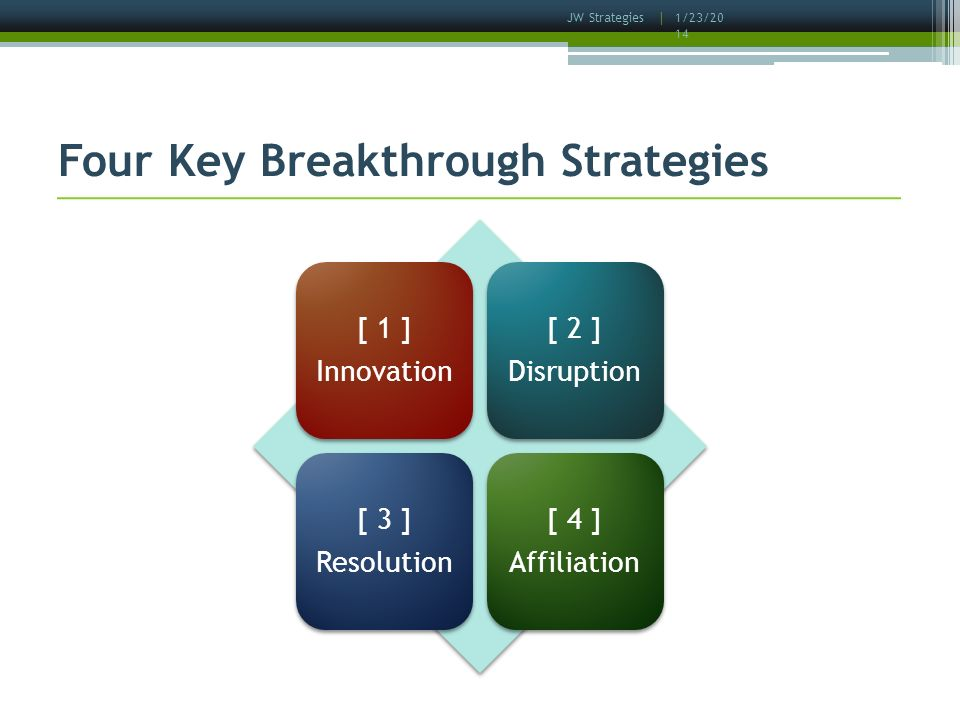 1/23/2014 JW Strategies | Four Key Breakthrough Strategies [ 1 ] Innovation [ 2 ] Disruption [ 3 ] Resolution [ 4 ] Affiliation