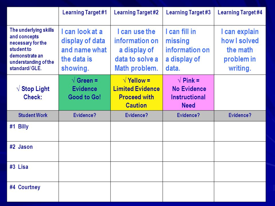 Learning Target #1Learning Target #2Learning Target #3Learning Target #4 The underlying skills and concepts necessary for the student to demonstrate an understanding of the standard/ GLE.