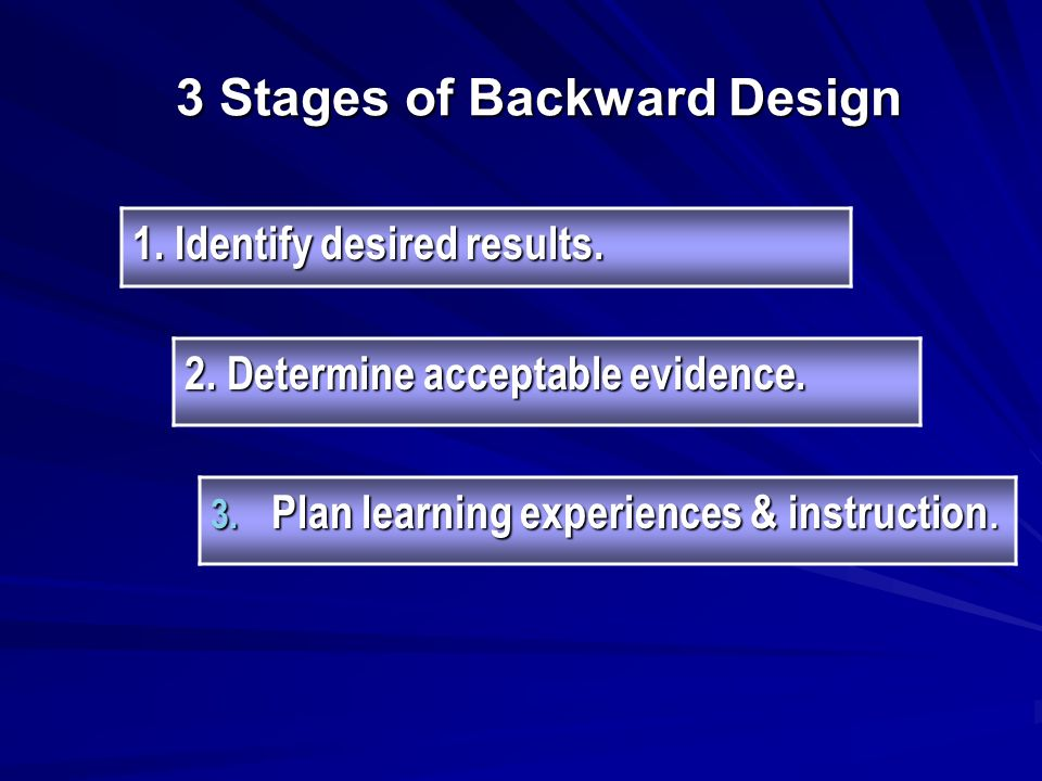 3 Stages of Backward Design 1. Identify desired results.