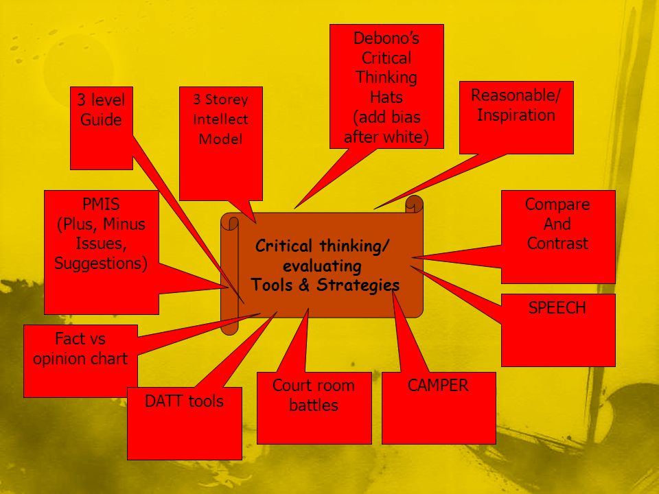 Critical thinking/ evaluating Tools & Strategies Debonos Critical Thinking Hats (add bias after white) Compare And Contrast PMIS (Plus, Minus Issues, Suggestions) Reasonable/ Inspiration SPEECH Court room battles 3 Storey Intellect Model CAMPER Fact vs opinion chart 3 level Guide DATT tools