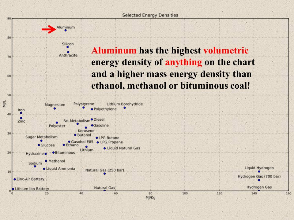 Aluminum has the highest volumetric energy density of anything on the chart and a higher mass energy density than ethanol, methanol or bituminous coal!
