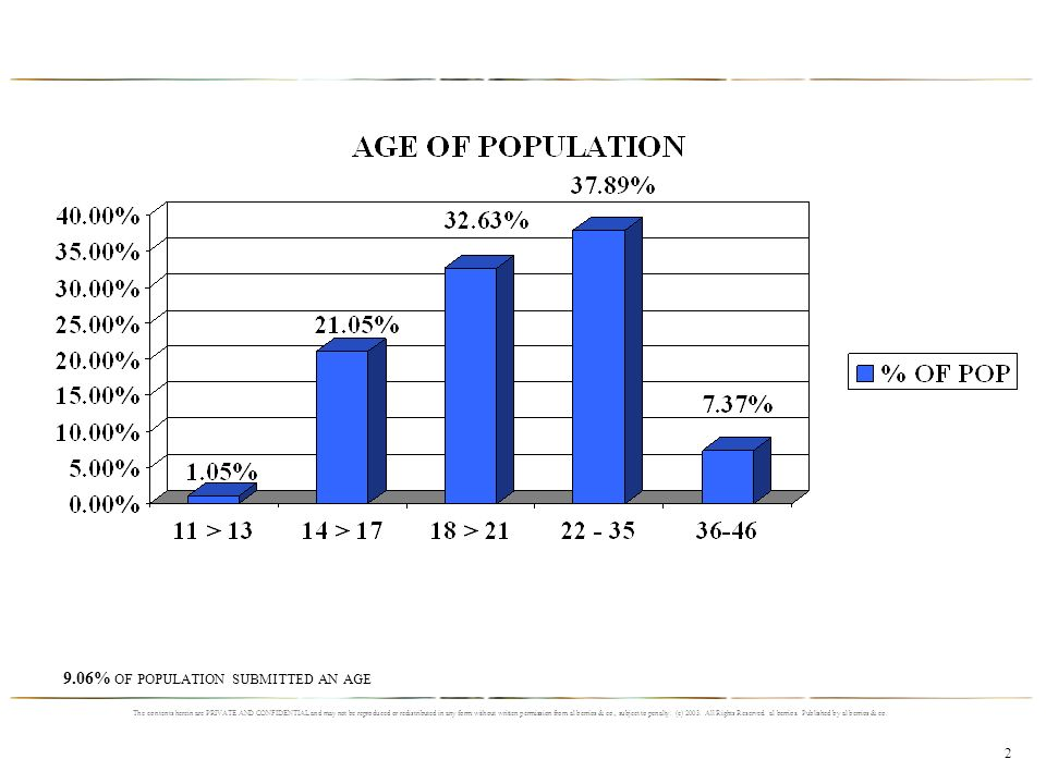 9.06% OF POPULATION SUBMITTED AN AGE The contents herein are PRIVATE AND CONFIDENTIAL and may not be reproduced or redistributed in any form without written permission from al berrios & co., subject to penalty.