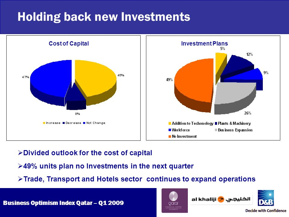 Business Optimism Index Qatar – Q Holding back new Investments Cost of CapitalInvestment Plans Divided outlook for the cost of capital 49% units plan no Investments in the next quarter Trade, Transport and Hotels sector continues to expand operations