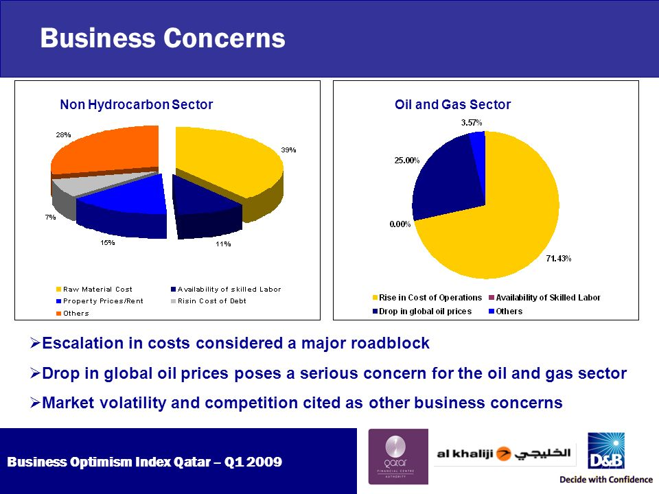 Business Optimism Index Qatar – Q Business Concerns Non Hydrocarbon Sector Oil and Gas Sector Escalation in costs considered a major roadblock Drop in global oil prices poses a serious concern for the oil and gas sector Market volatility and competition cited as other business concerns