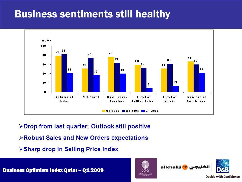 Business Optimism Index Qatar – Q Business sentiments still healthy Drop from last quarter; Outlook still positive Robust Sales and New Orders expectations Sharp drop in Selling Price Index