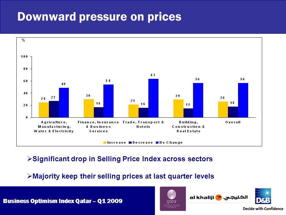 Business Optimism Index Qatar – Q Downward pressure on prices Significant drop in Selling Price Index across sectors Majority keep their selling prices at last quarter levels