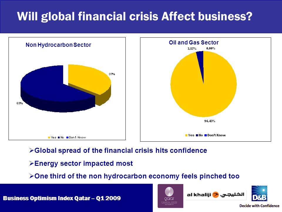 Business Optimism Index Qatar – Q Will global financial crisis Affect business.