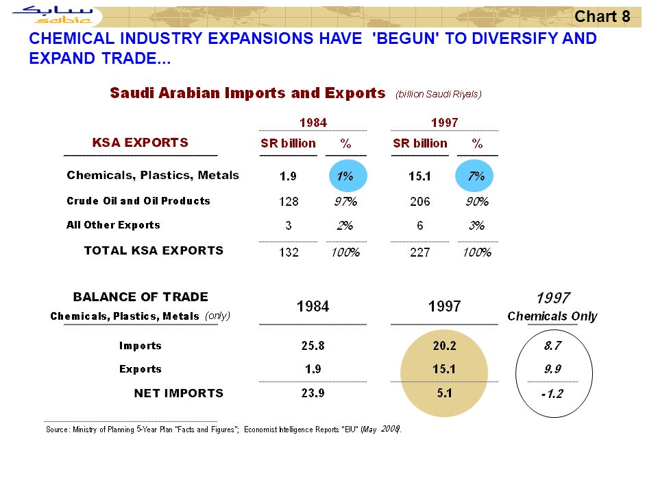 Chart 8 CHEMICAL INDUSTRY EXPANSIONS HAVE BEGUN TO DIVERSIFY AND EXPAND TRADE...