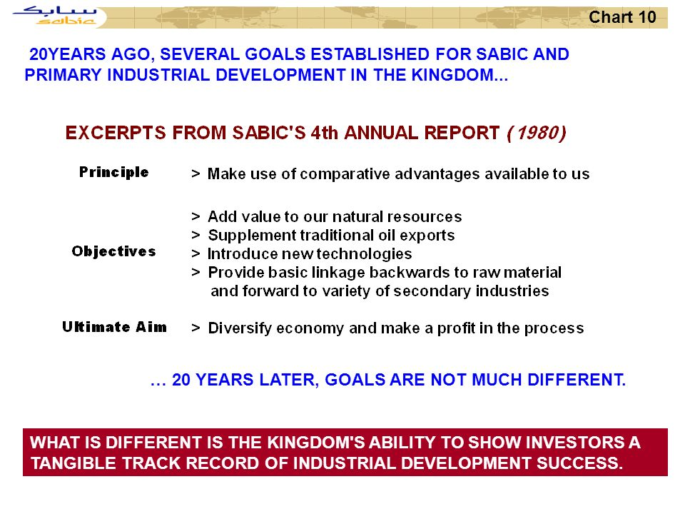 Chart 10 20 YEARS AGO, SEVERAL GOALS ESTABLISHED FOR SABIC AND PRIMARY INDUSTRIAL DEVELOPMENT IN THE KINGDOM...