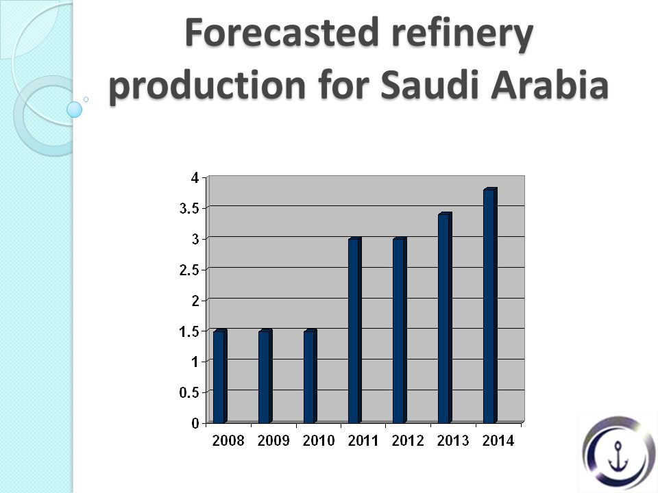 Forecasted refinery production for Saudi Arabia