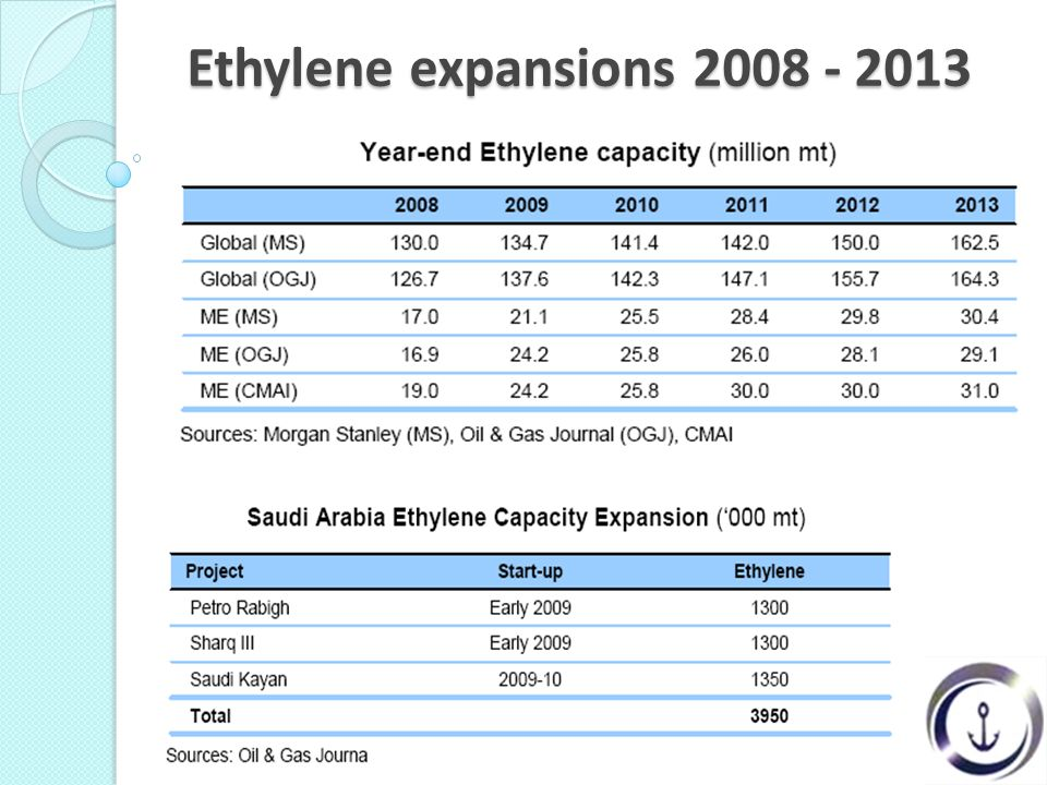 Ethylene expansions 2008 - 2013