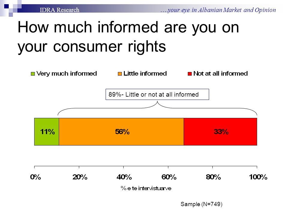 IDRA Research ….your eye in Albanian Market and Opinion How much informed are you on your consumer rights 89%- Little or not at all informed Sample (N=749)