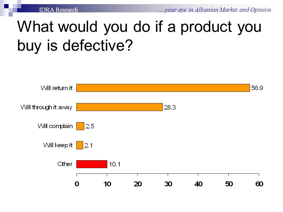 IDRA Research ….your eye in Albanian Market and Opinion What would you do if a product you buy is defective
