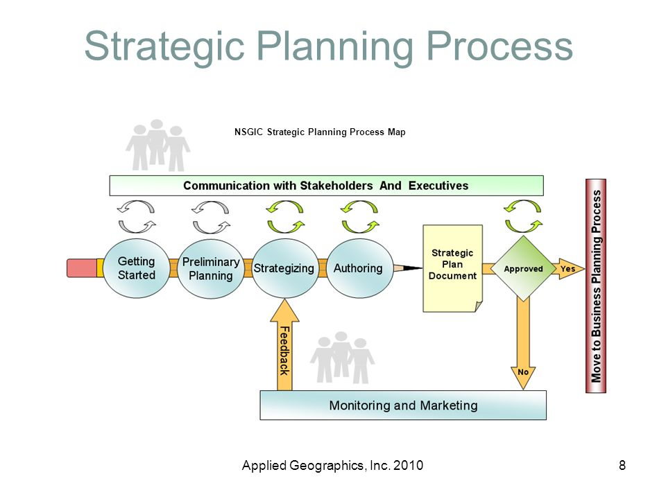 Strategic Planning Process NSGIC Strategic Planning Process Map 8Applied Geographics, Inc. 2010