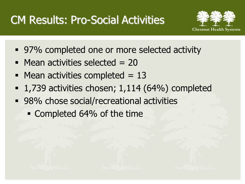 CM Results: Pro-Social Activities 97% completed one or more selected activity Mean activities selected = 20 Mean activities completed = 13 1,739 activities chosen; 1,114 (64%) completed 98% chose social/recreational activities Completed 64% of the time