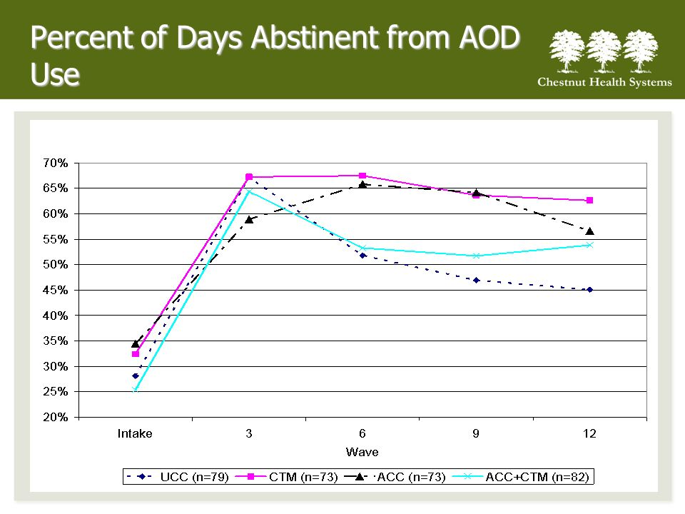Percent of Days Abstinent from AOD Use