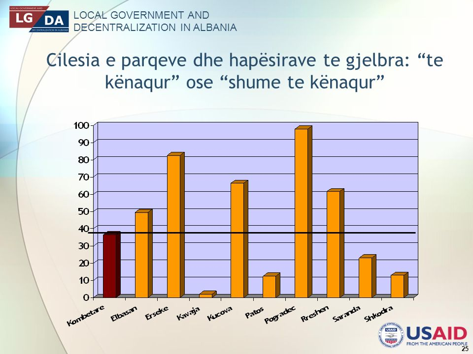LOCAL GOVERNMENT AND DECENTRALIZATION IN ALBANIA 25 Cilesia e parqeve dhe hapësirave te gjelbra: te kënaqur ose shume te kënaqur