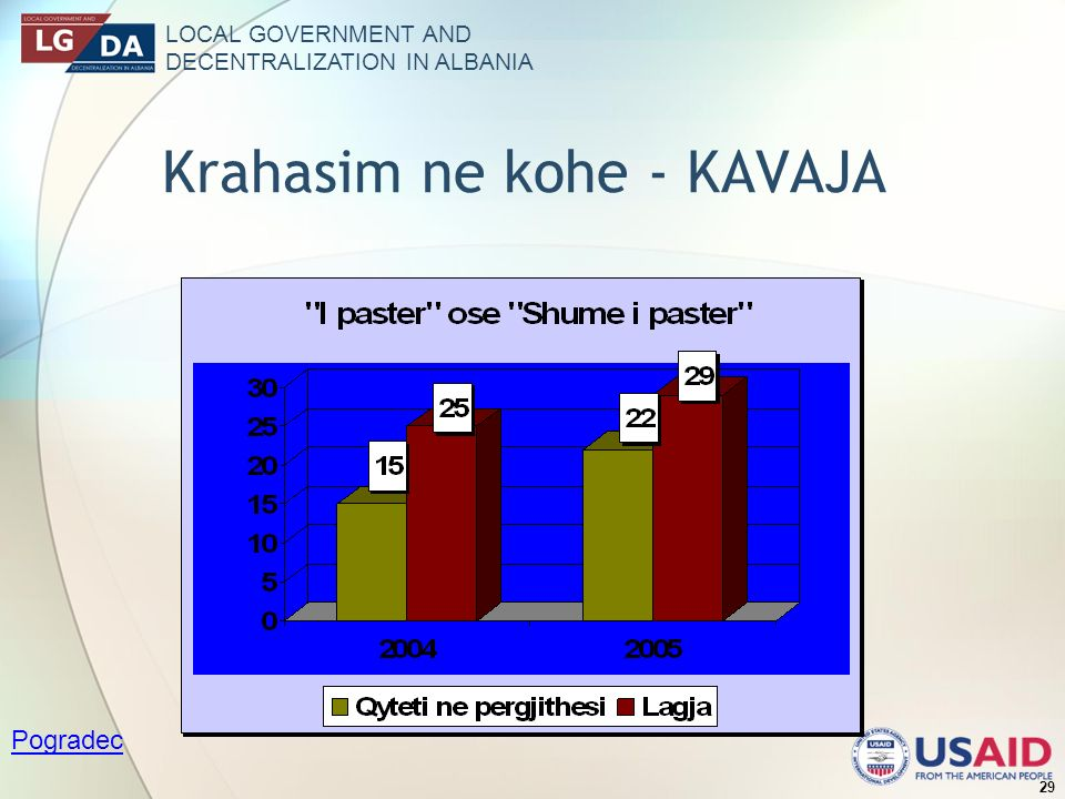 LOCAL GOVERNMENT AND DECENTRALIZATION IN ALBANIA 29 Krahasim ne kohe - KAVAJA Pogradec