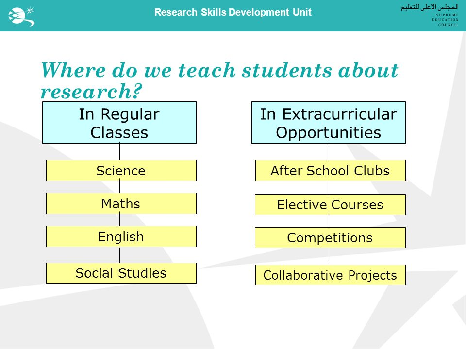 Research Skills Development Unit Where do we teach students about research.