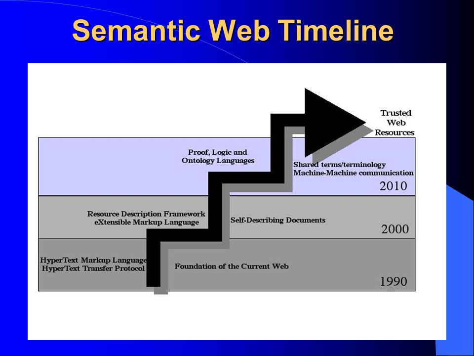 Semantic Web Timeline