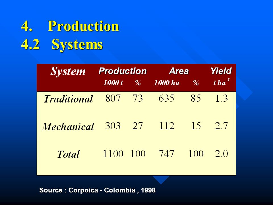 4. Production 4.2 Systems ProductionAreaYield Source : Corpoica - Colombia, 1998