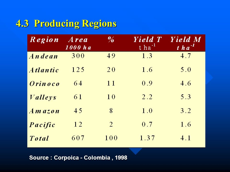 4.3 Producing Regions Source : Corpoica - Colombia, 1998