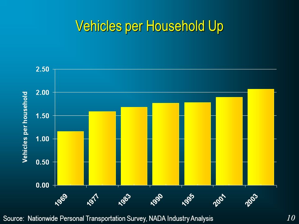 Source: Nationwide Personal Transportation Survey, NADA Industry Analysis Vehicles per Household Up 10
