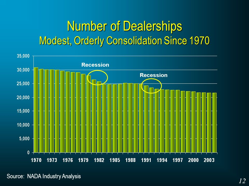 Number of Dealerships Modest, Orderly Consolidation Since 1970 Source: NADA Industry Analysis Recession 12