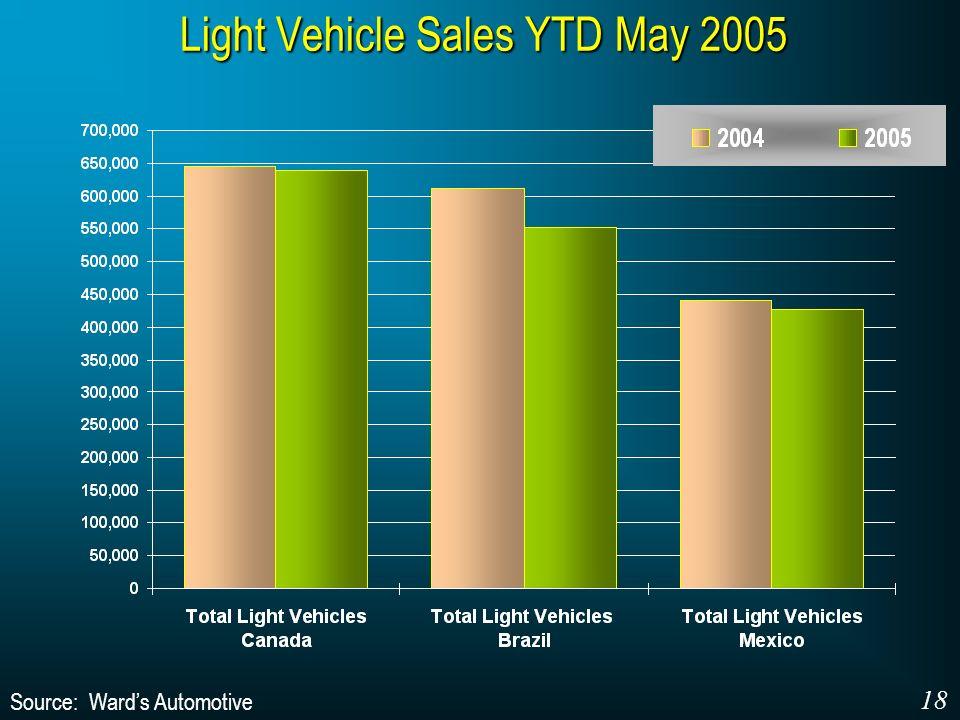 Light Vehicle Sales YTD May 2005 Source: Wards Automotive 18