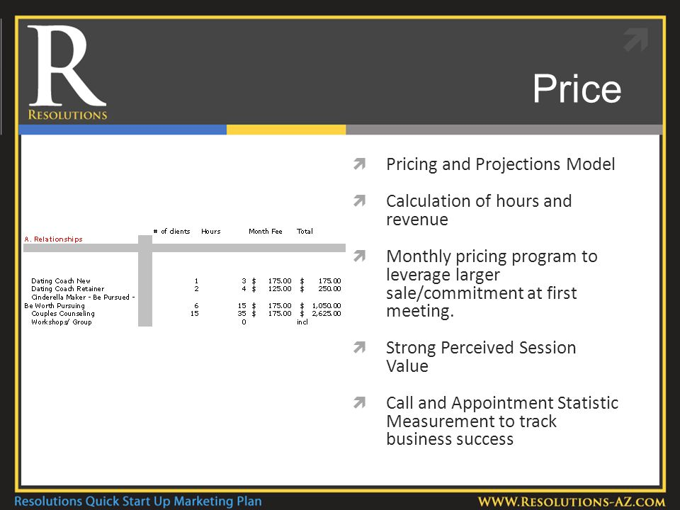 Price Pricing and Projections Model Calculation of hours and revenue Monthly pricing program to leverage larger sale/commitment at first meeting.