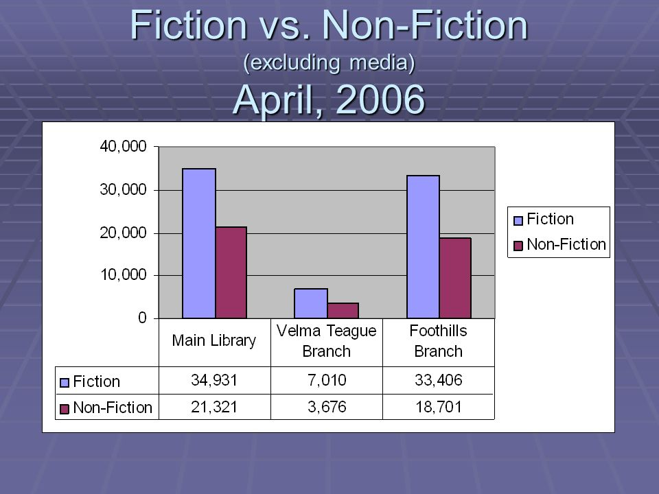 Fiction vs. Non-Fiction (excluding media) April, 2006