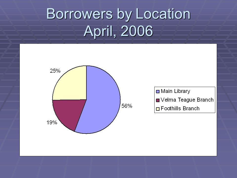 Borrowers by Location April, 2006