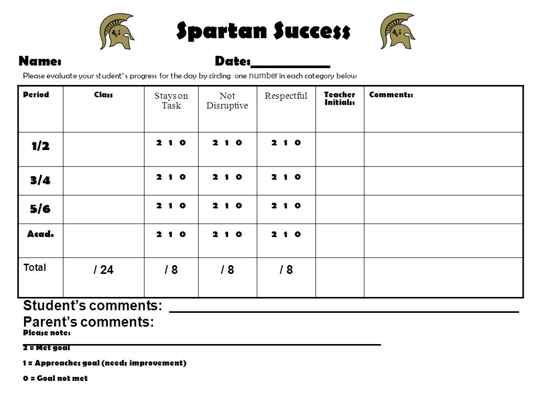 Spartan Success Name: Date:____________ PeriodClass Stays on Task Not Disruptive Respectful Teacher Initials: Comments: 1/ / / Acad Total / 24/ 8 Please evaluate your student s progress for the day by circling one number in each category below Please note: 2 = Met goal 1 = Approaches goal (needs improvement) 0 = Goal not met Students comments: ______________________________________________ Parents comments: _______________________________________________