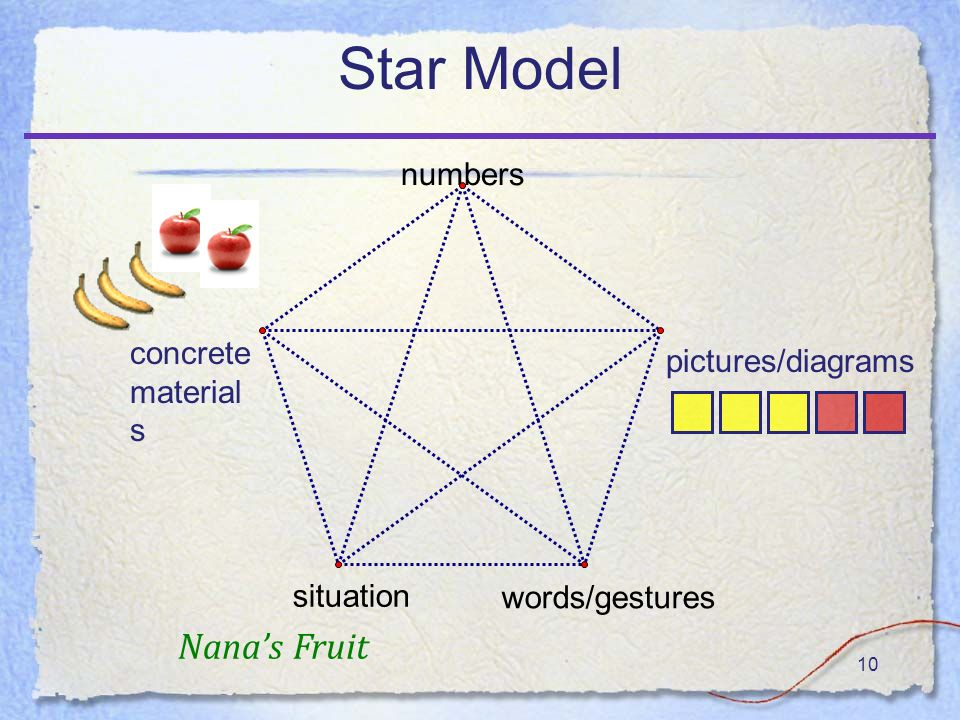 10 Star Model numbers words/gestures situation concrete material s pictures/diagrams Nanas Fruit