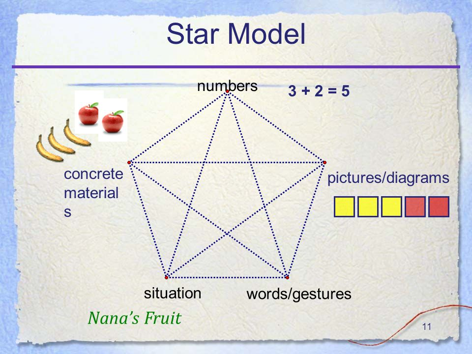 11 Star Model numbers words/gestures situation concrete material s pictures/diagrams Nanas Fruit = 5