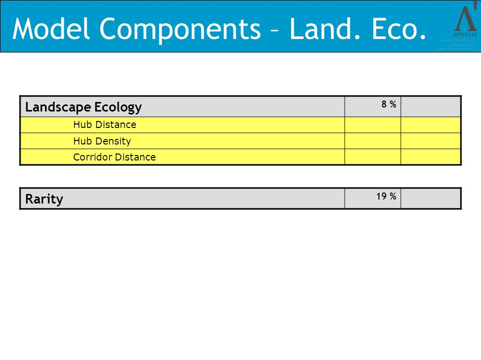 Model Components – Land. Eco.