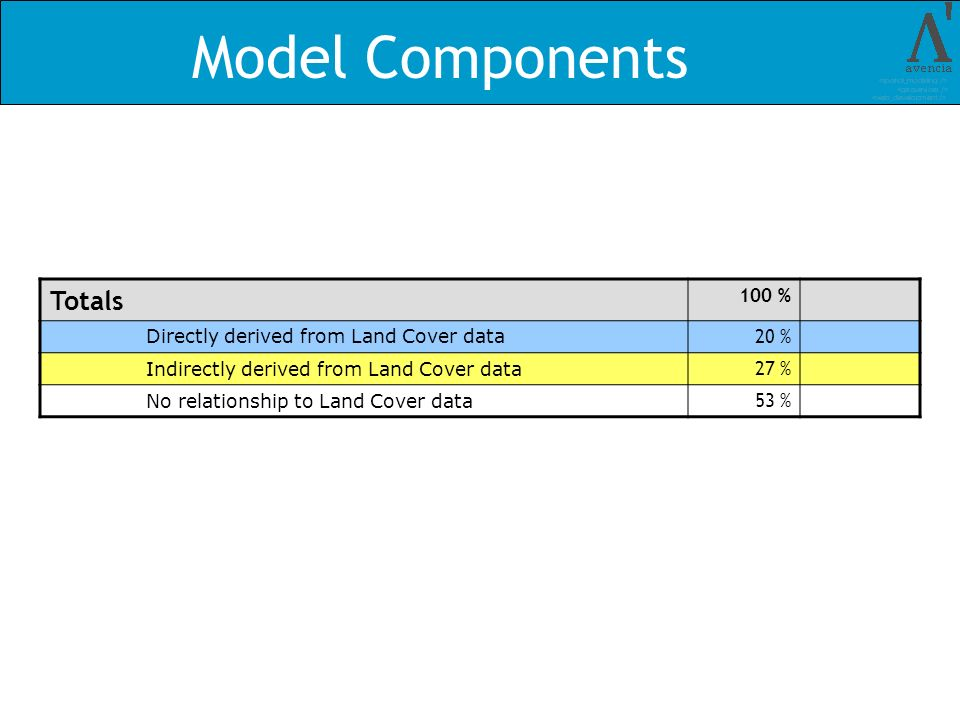 Model Components Totals 100 % Directly derived from Land Cover data 20 % Indirectly derived from Land Cover data 27 % No relationship to Land Cover data 53 %