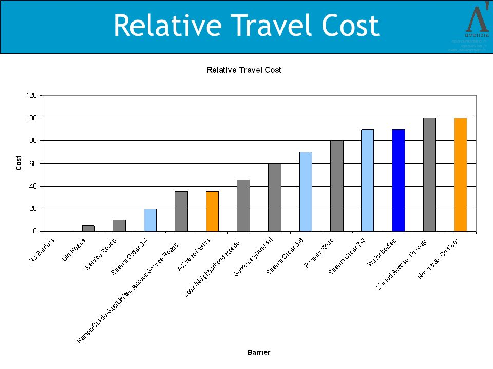 Relative Travel Cost