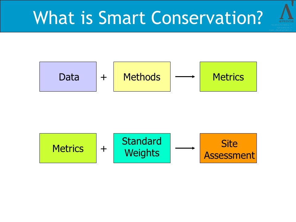What is Smart Conservation DataMethods+Metrics Site Assessment + Standard Weights