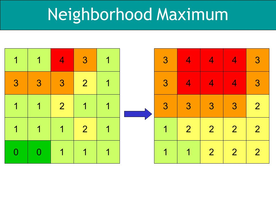 Neighborhood Maximum 14311332131211111211011103443434434333231222212221
