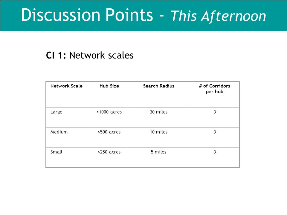 Discussion Points - This Afternoon CI 1: Network scales Network ScaleHub SizeSearch Radius# of Corridors per hub Large>1000 acres30 miles3 Medium>500 acres10 miles3 Small>250 acres5 miles3