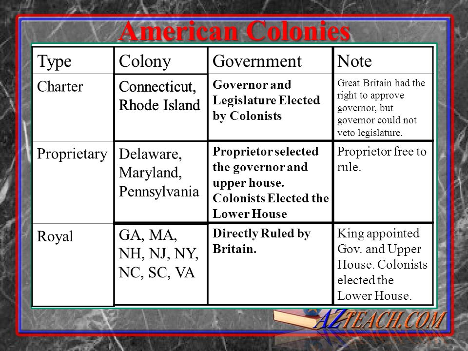 American Colonies Type Charter Proprietary Royal Colony Connecticut, Rhode Island Government Governor and Legislature Elected by Colonists Note Great Britain had the right to approve governor, but governor could not veto legislature.