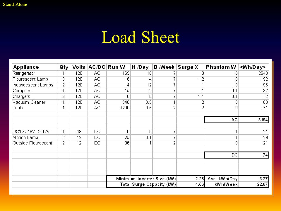 Load Sheet Stand-Alone