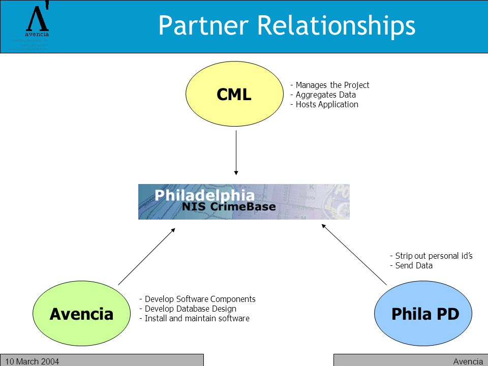 Avencia10 March 2004 Partner Relationships - Manages the Project - Aggregates Data - Hosts Application CML - Develop Software Components - Develop Database Design - Install and maintain software AvenciaPhila PD - Strip out personal ids - Send Data