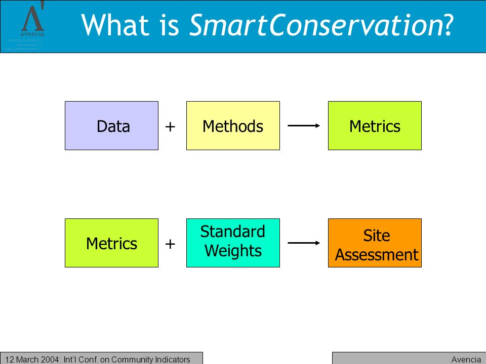 Avencia12 March 2004: Intl Conf. on Community Indicators What is SmartConservation.