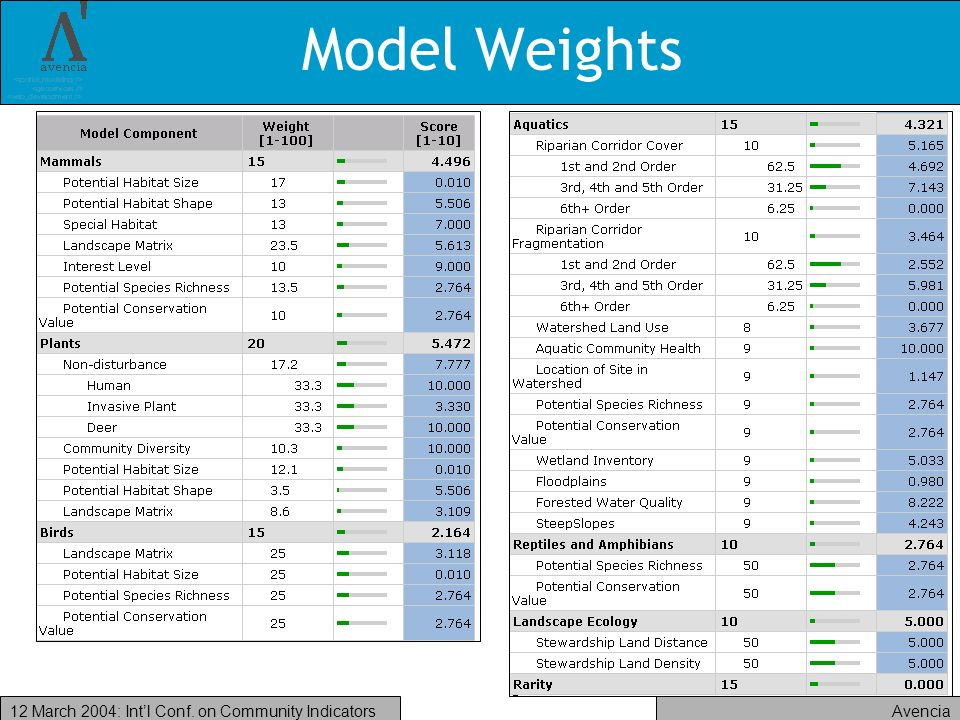 Avencia12 March 2004: Intl Conf. on Community Indicators Model Weights